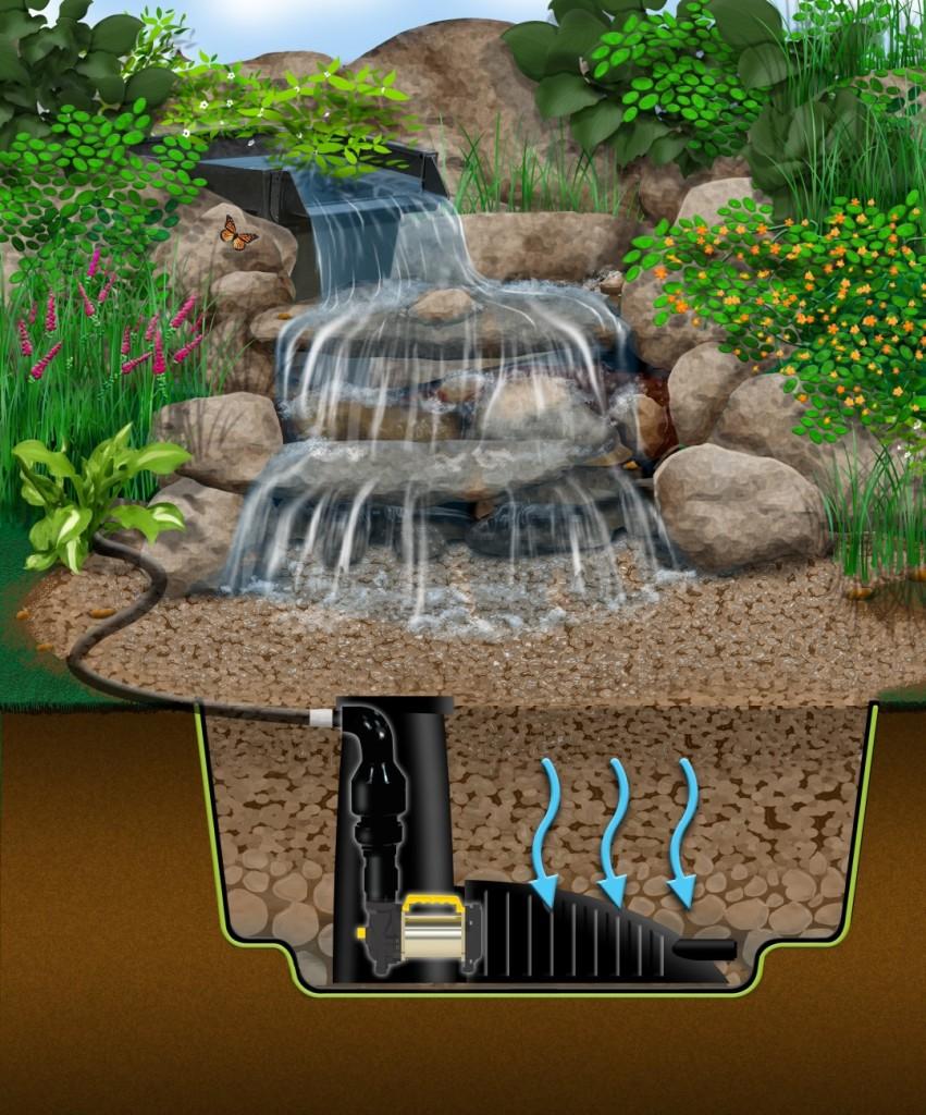 pondles waterfall diagram